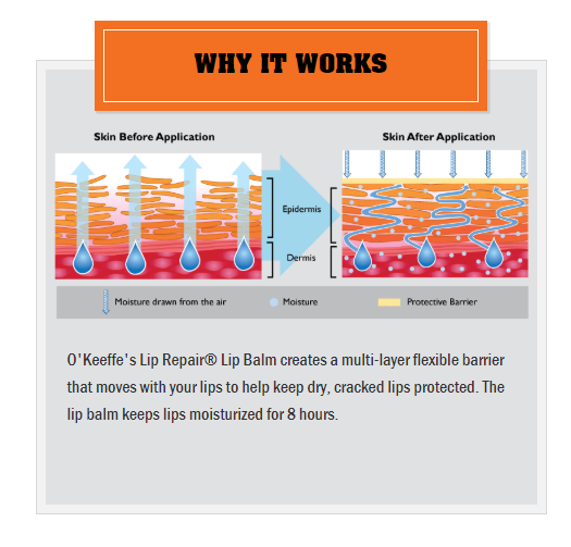 O'Keeffe's Lip repair before and after infograph